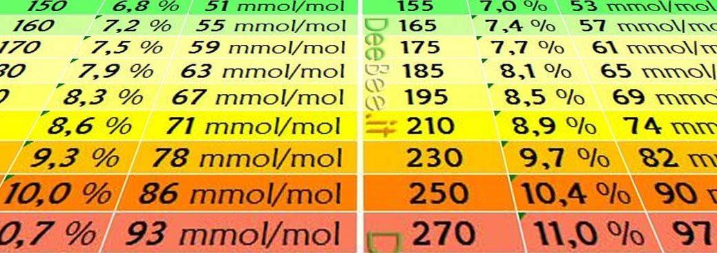 Glicata e glicemia media – Tabella di conversione