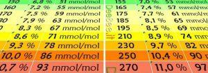 Glicata e glicemia media - Tabella di conversione