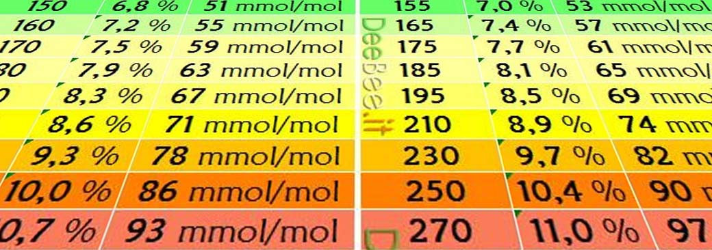 glicemia 90 al mattino