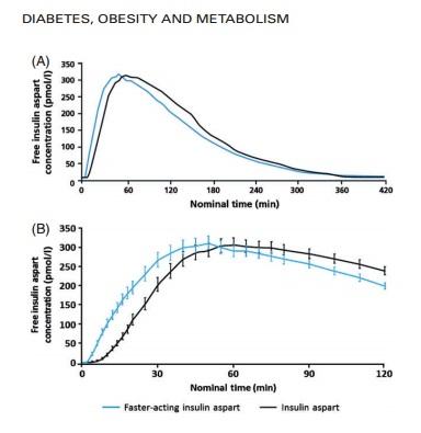 insulina_fast