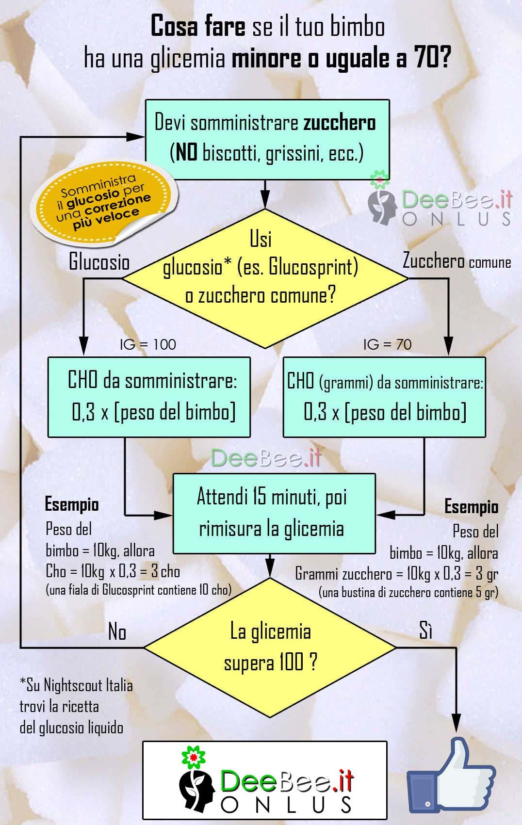 correzione glicemia bimbo DeeBee2