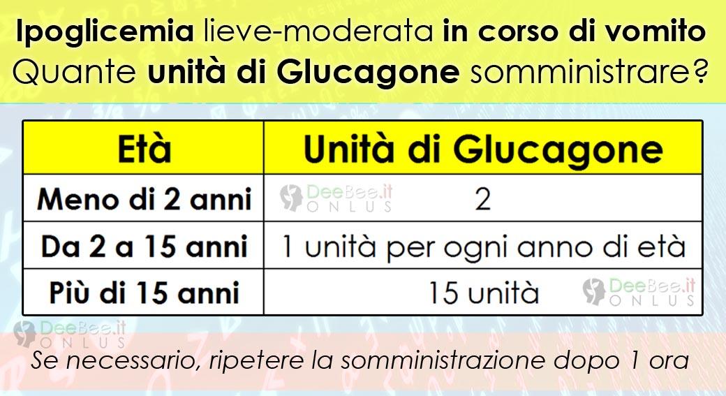 regole glucagone