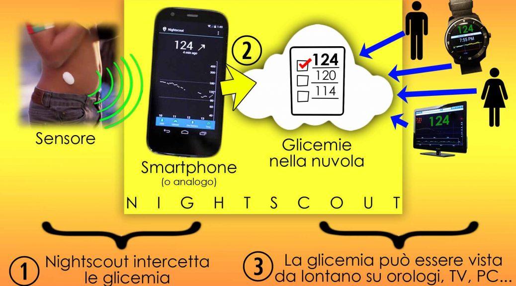Nightscout: vedere la glicemia da lontano e molto altro. Cos'è? Come funziona?