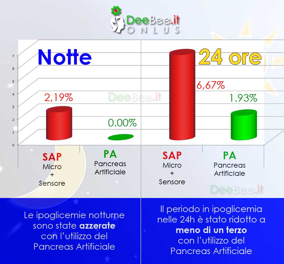 grafico ipo Brdonecchia