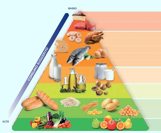 piramide diabete